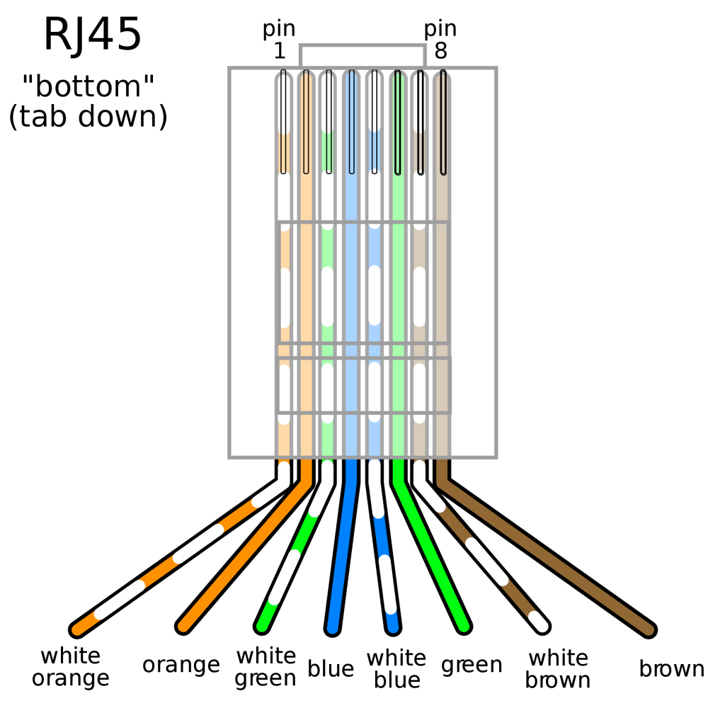 Network cable in Colorado Springs Ethernet terminate cat6 diagram